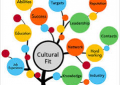 The Role of Cultural Fit in Hiring – June 15th , Norwich